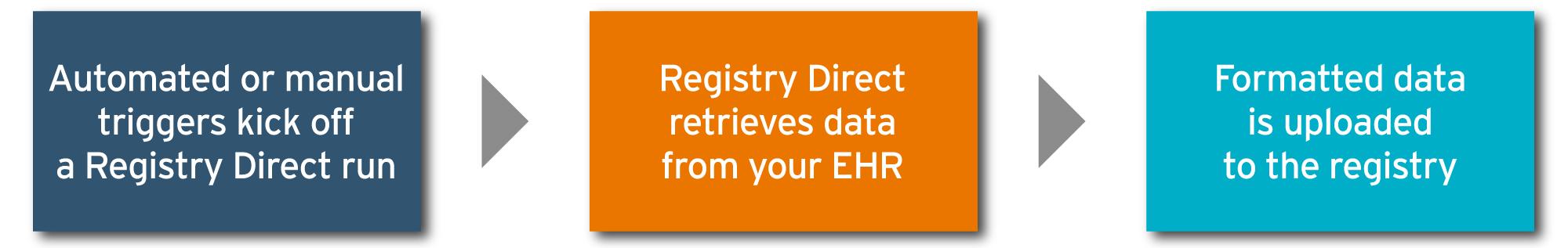 Registry Direct Data Transmission Process